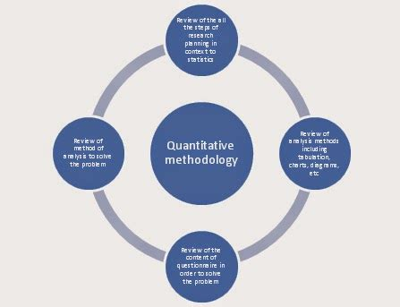 Qualitative research methods dissertation